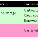 Energy industry is hesitant to invest in green R&D